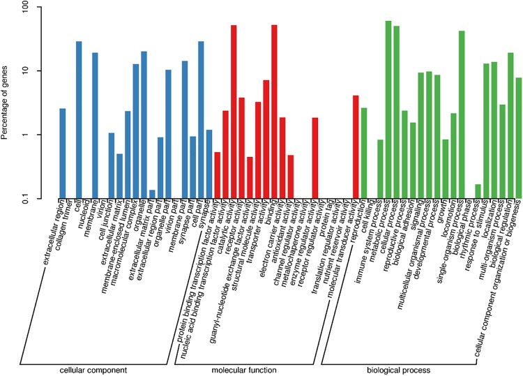 Identification of Candidate Chemosensory Receptors in the Antennae of the Variegated Cutworm, Peridroma saucia Hübner, Based on a Transcriptome Analysis.